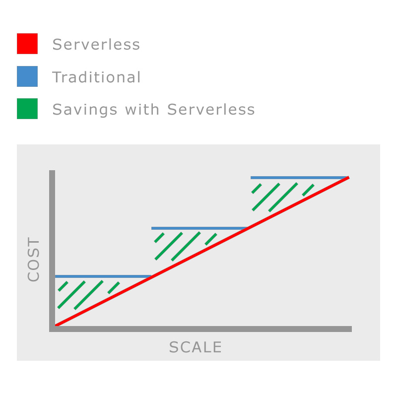 Fig. 1 - Serverless VS Traditional Stack